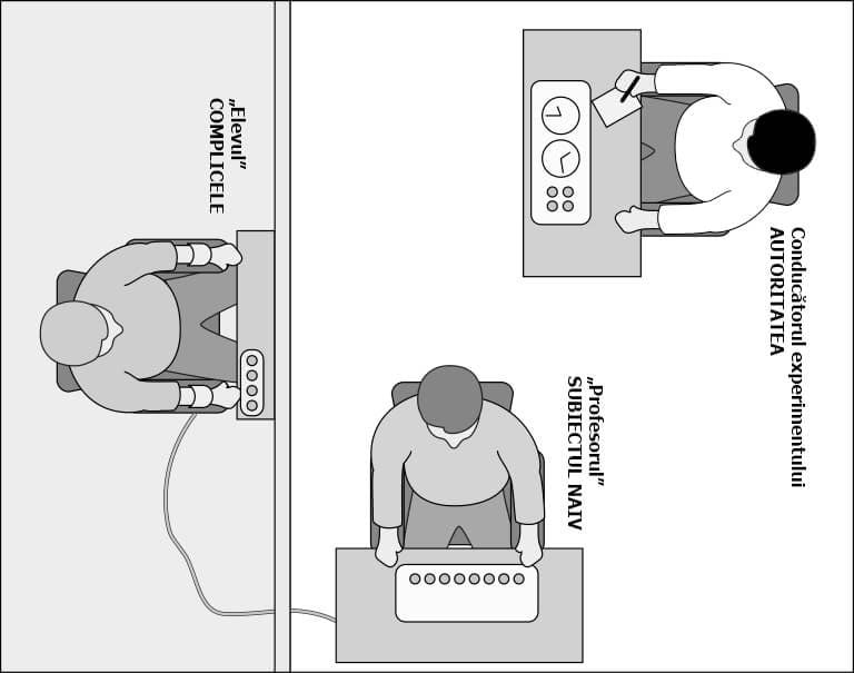 """Experimentul Milgram"" – obediența/rezistența individului la autoritate"